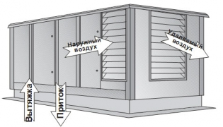 Вентилятор-теплоутилизатор Frivent-Крышная установка