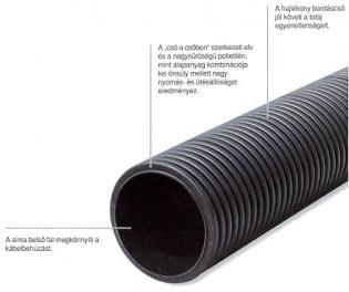 Трубы для укладки в земле